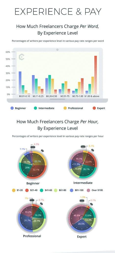 Freelance Writer Rates Infographic