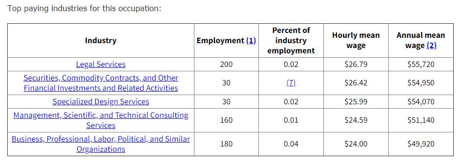 the highest paying proofreading work at home jobs statistics
